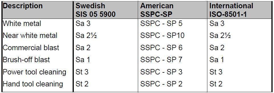 SSPC/NACE Blasting Standards